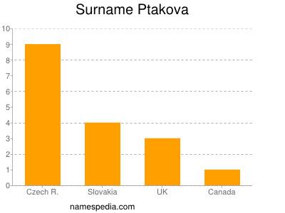 Surname Ptakova
