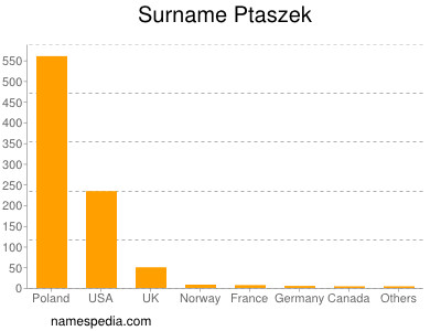 Surname Ptaszek