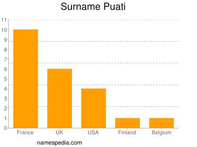 Surname Puati