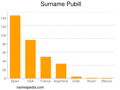 Surname Pubill
