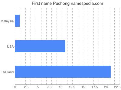 Given name Puchong