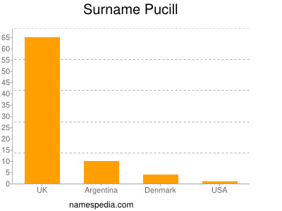 Surname Pucill