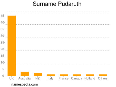 Surname Pudaruth