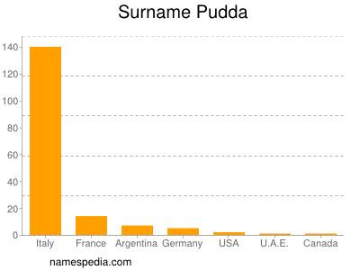 Surname Pudda