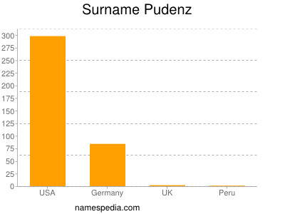 Surname Pudenz