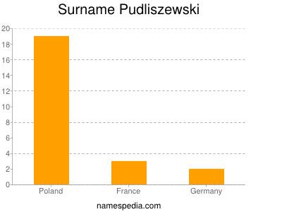 Surname Pudliszewski