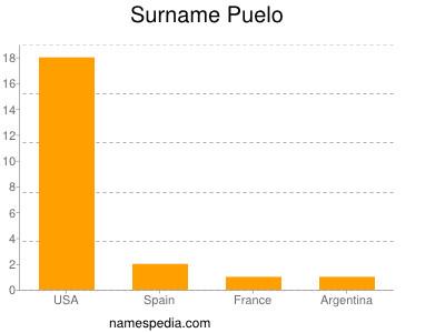Surname Puelo