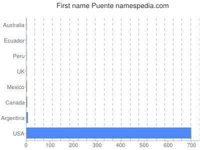 Given name Puente