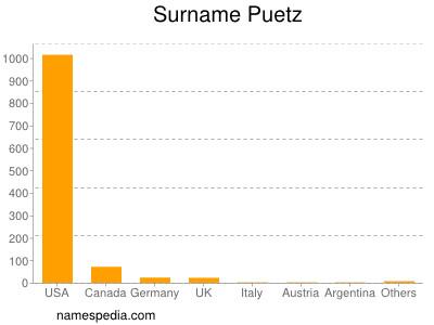Surname Puetz