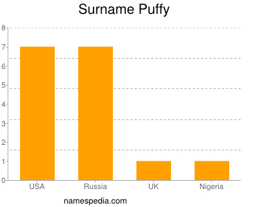 Surname Puffy