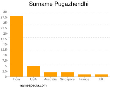 Surname Pugazhendhi