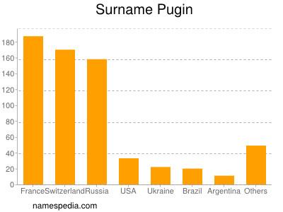 Surname Pugin