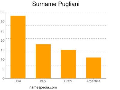 Surname Pugliani