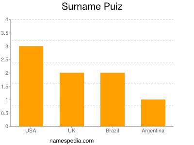 Surname Puiz