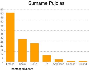 Surname Pujolas