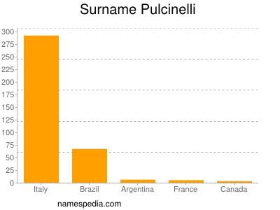Surname Pulcinelli