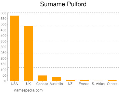 Surname Pulford