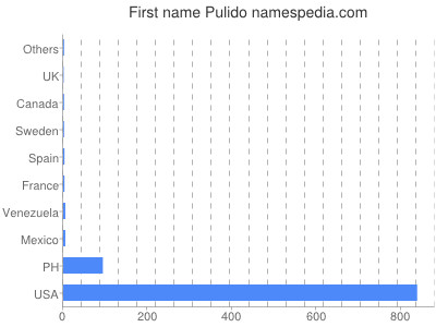 Given name Pulido