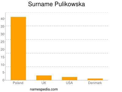 Surname Pulikowska
