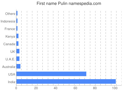 Given name Pulin