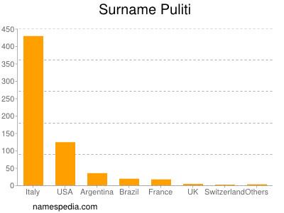 Familiennamen Puliti