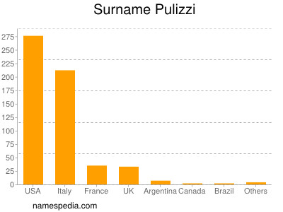 Surname Pulizzi