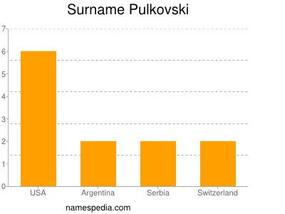 Surname Pulkovski