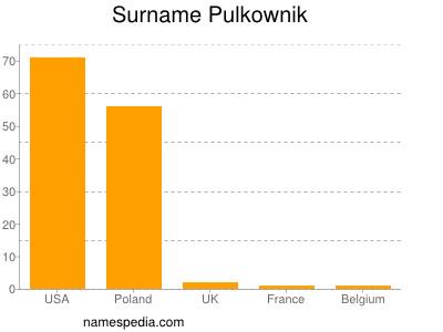 Surname Pulkownik