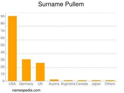 Surname Pullem