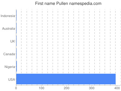 Given name Pullen