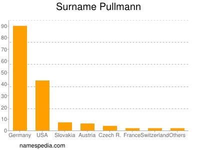 Surname Pullmann
