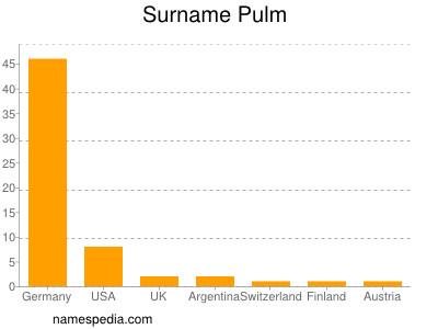 Surname Pulm