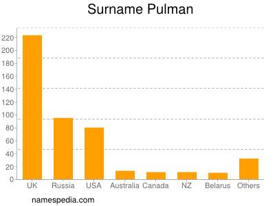 Surname Pulman