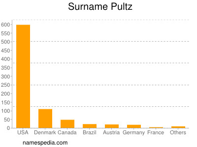 Surname Pultz