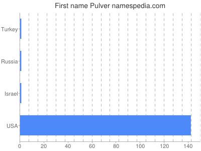 Given name Pulver