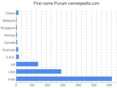 Given name Punam