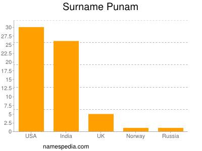 Surname Punam