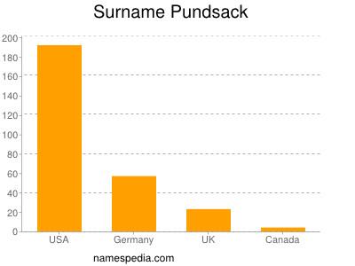 Surname Pundsack