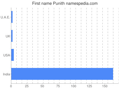 Given name Punith