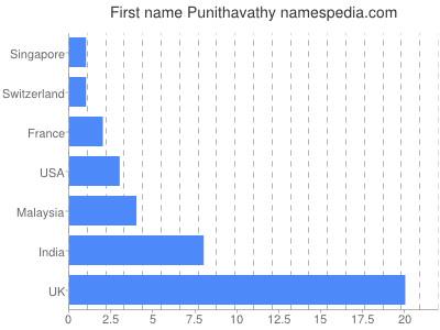 Given name Punithavathy