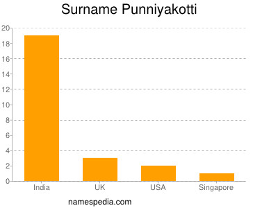 Surname Punniyakotti