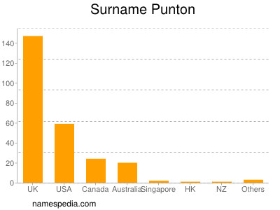 Surname Punton