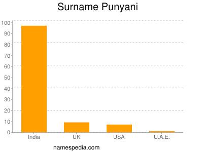 Surname Punyani