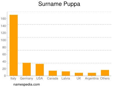 Surname Puppa