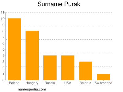 Surname Purak
