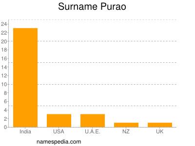 Surname Purao