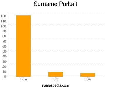 Surname Purkait