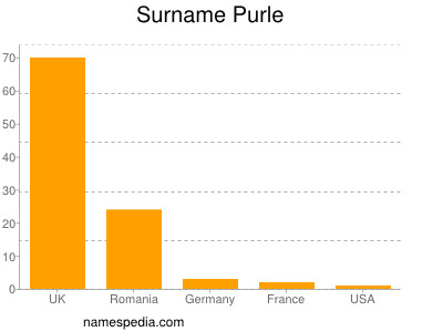 Surname Purle