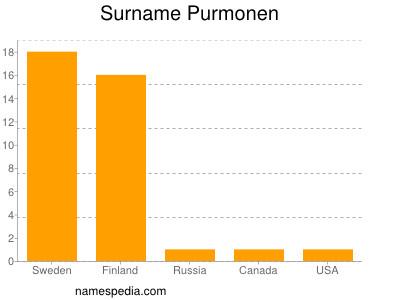 Surname Purmonen