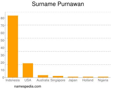 Surname Purnawan